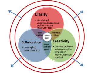 Creative Solutions | Dr Irena Yashinshaw