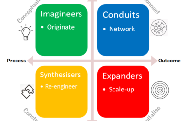 What kind of innovator are you?